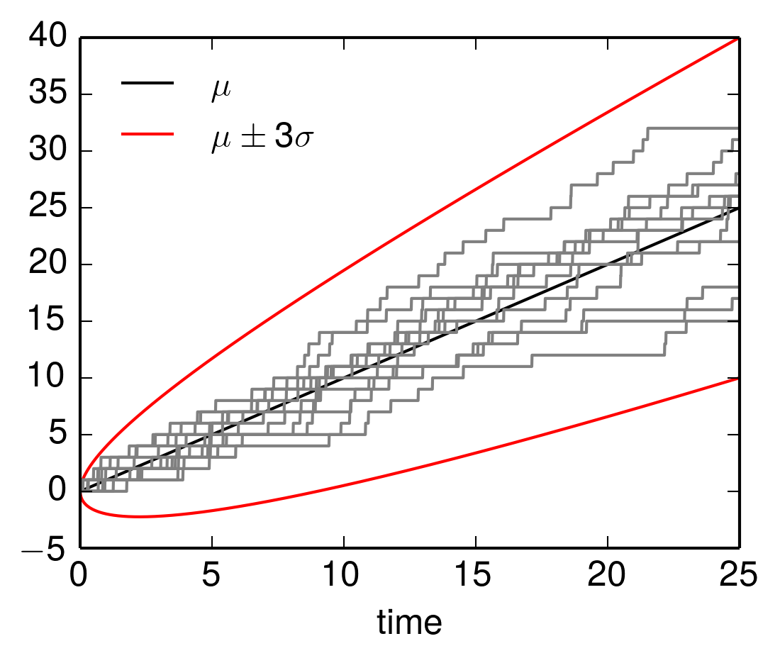 Expected value and variance of some stochastic processes · 3